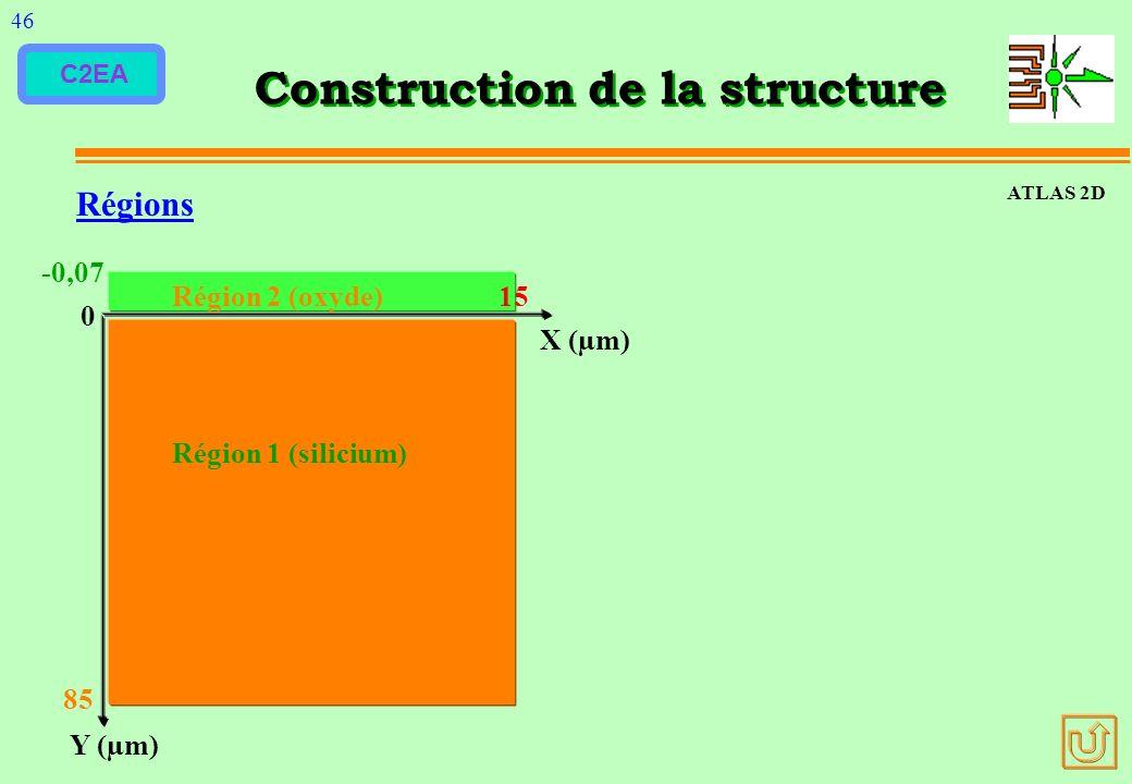 C2EA Construction de la structure Régions Y (µm) X (µm) 0 -0,07 Région 2 (oxyde) 15 Région 1 (silicium) 85 ATLAS 2D 46