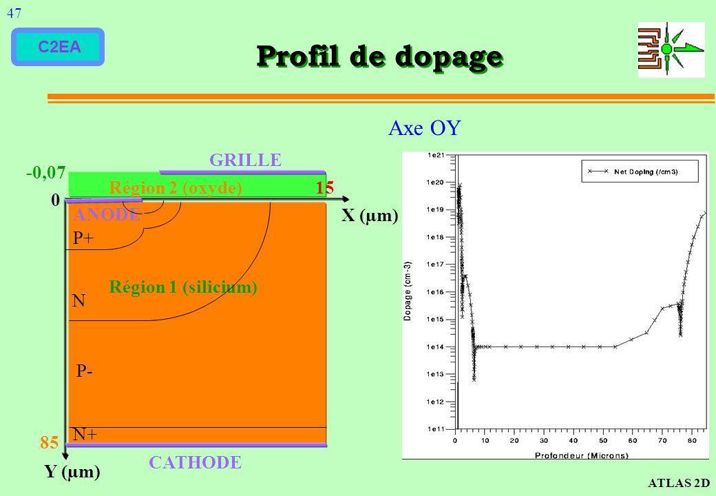 C2EA Profil de dopage Y (µm) X (µm) 0 -0,07 Région 2 (oxyde) 15 Région 1 (silicium) 85 CATHODE ANODE GRILLE Axe OY ATLAS 2D 47 P+ N P- N+
