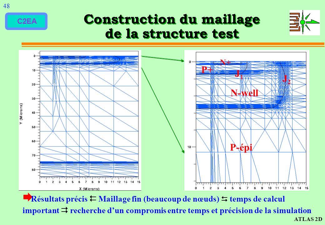 C2EA Construction du maillage de la structure test Résultats précis Maillage fin (beaucoup de nœuds) temps de calcul important recherche dun compromis