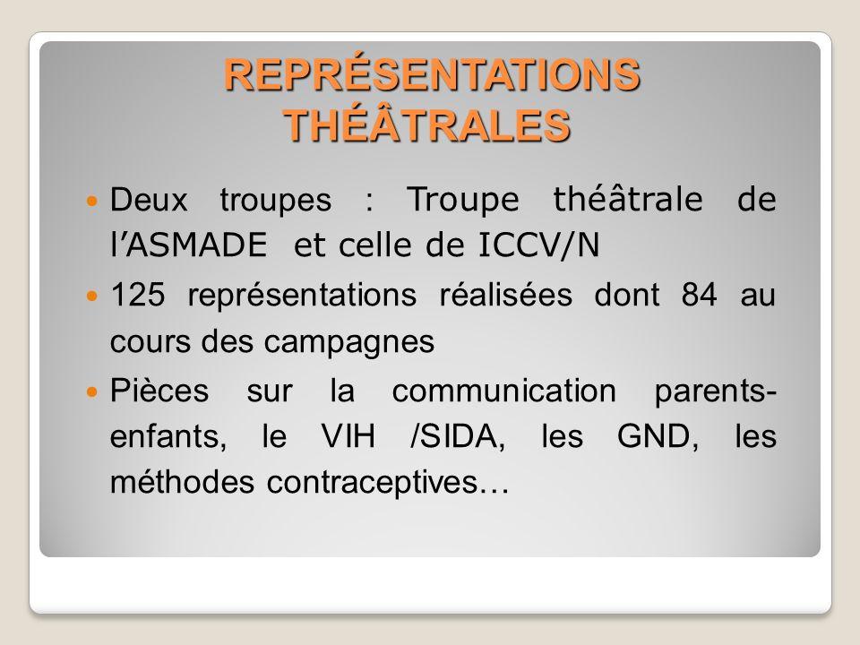 REPRÉSENTATIONS THÉÂTRALES REPRÉSENTATIONS THÉÂTRALES Deux troupes : Troupe théâtrale de lASMADE et celle de ICCV/N 125 représentations réalisées dont 84 au cours des campagnes Pièces sur la communication parents- enfants, le VIH /SIDA, les GND, les méthodes contraceptives…