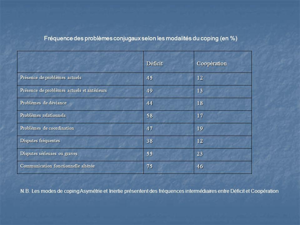 Fréquence des problèmes conjugaux selon les modalités du coping (en %) DéficitCoopération Présence de problèmes actuels 4512 Présence de problèmes act