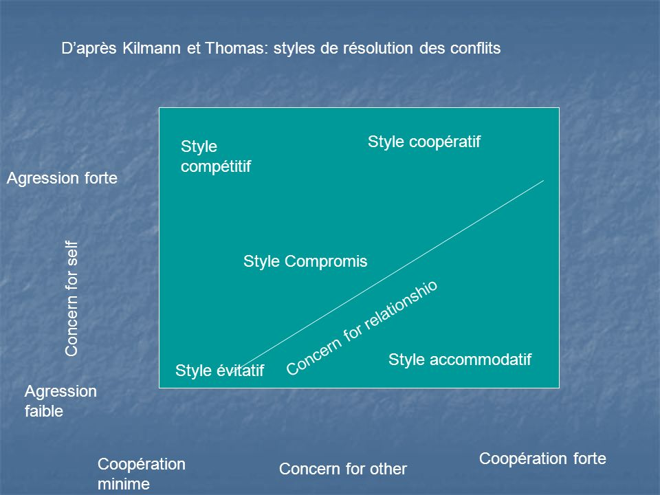 Style compétitif Style coopératif Style évitatif Style accommodatif Concern for relationshio Style Compromis Agression faible Agression forte Coopérat