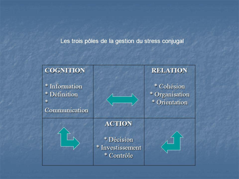Les trois pôles de la gestion du stress conjugal COGNITION * Information * Définition * Communication RELATION * Cohésion * Organisation * Orientation