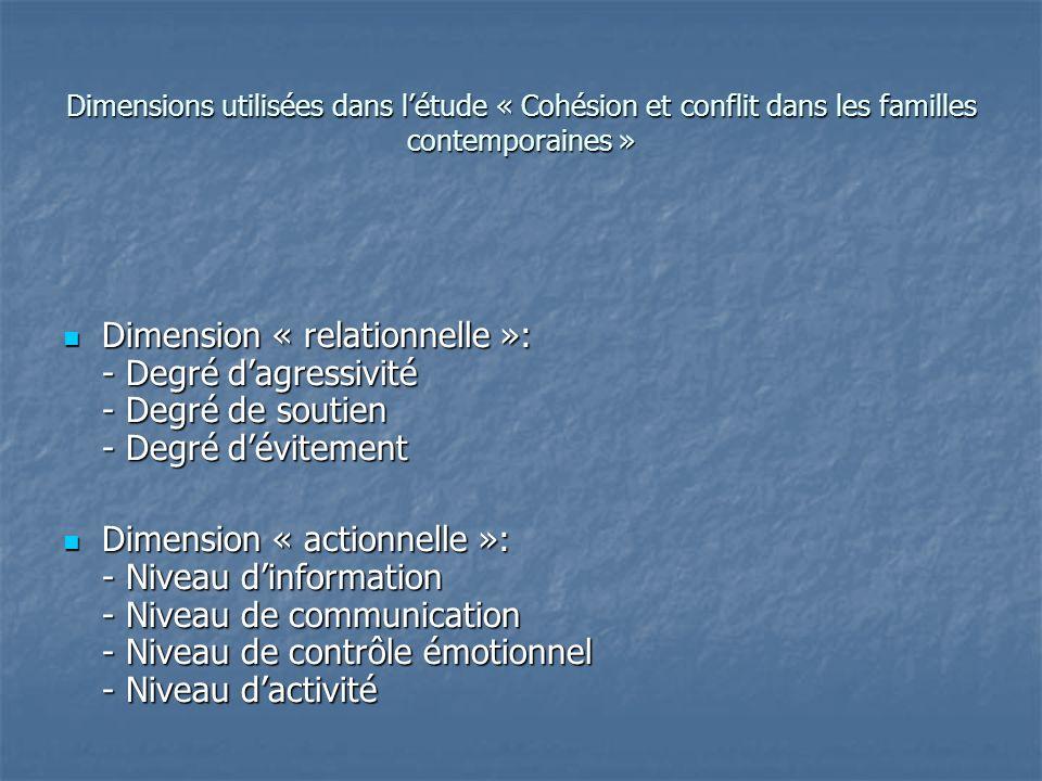 Dimensions utilisées dans létude « Cohésion et conflit dans les familles contemporaines » Dimension « relationnelle »: - Degré dagressivité - Degré de