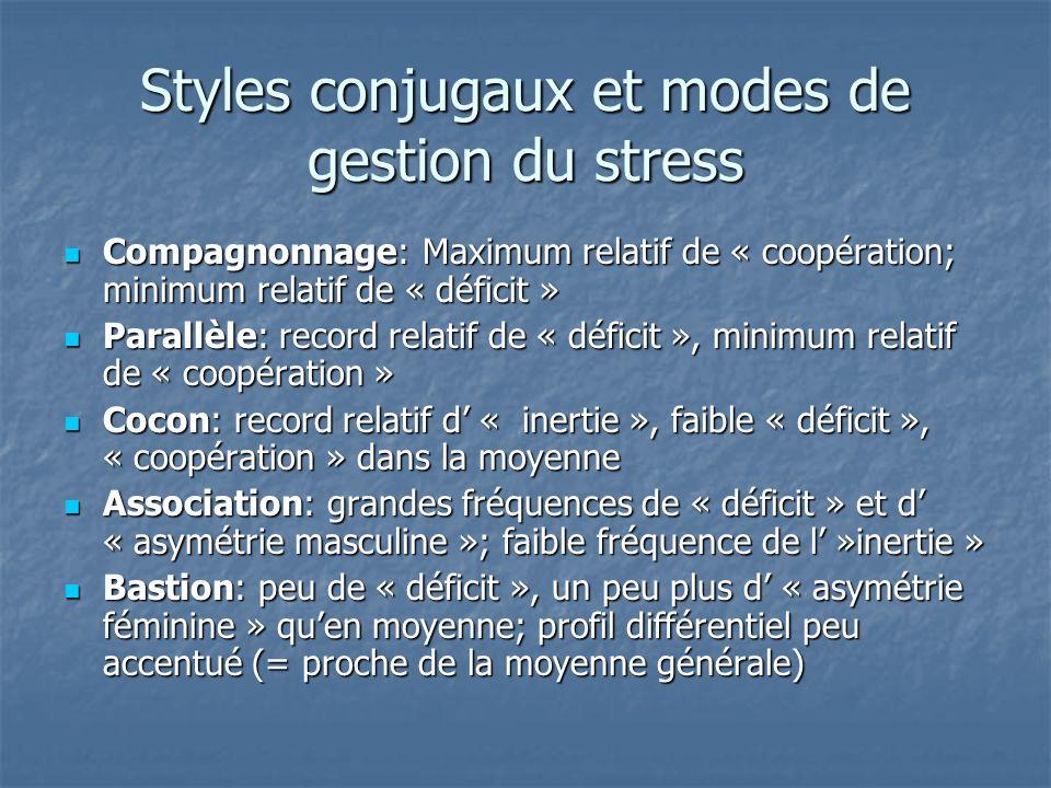 Styles conjugaux et modes de gestion du stress Compagnonnage: Maximum relatif de « coopération; minimum relatif de « déficit » Compagnonnage: Maximum