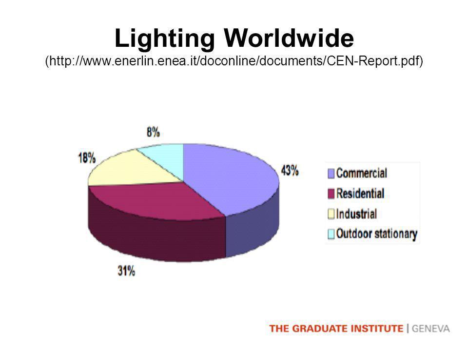 Lighting Worldwide (http://www.enerlin.enea.it/doconline/documents/CEN-Report.pdf)