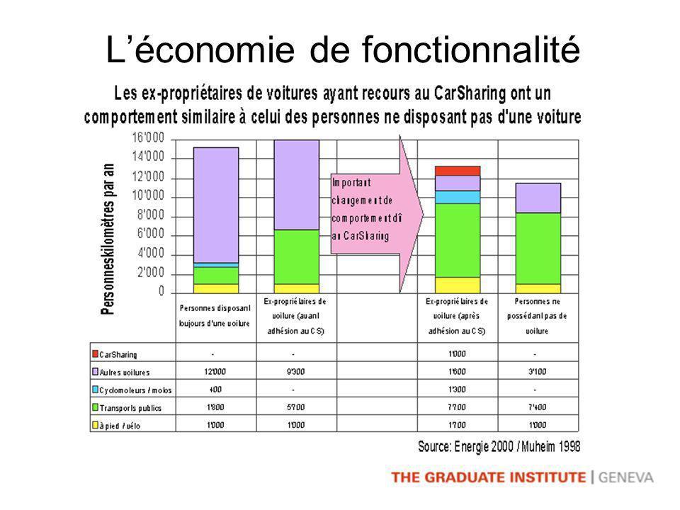 Léconomie de fonctionnalité