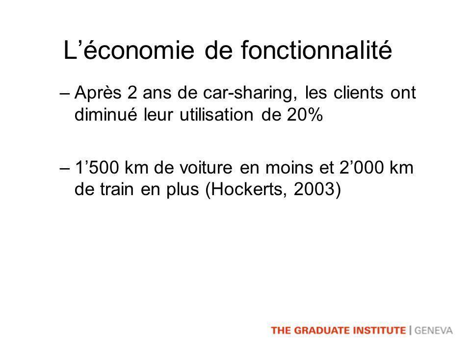 –Après 2 ans de car-sharing, les clients ont diminué leur utilisation de 20% –1500 km de voiture en moins et 2000 km de train en plus (Hockerts, 2003)