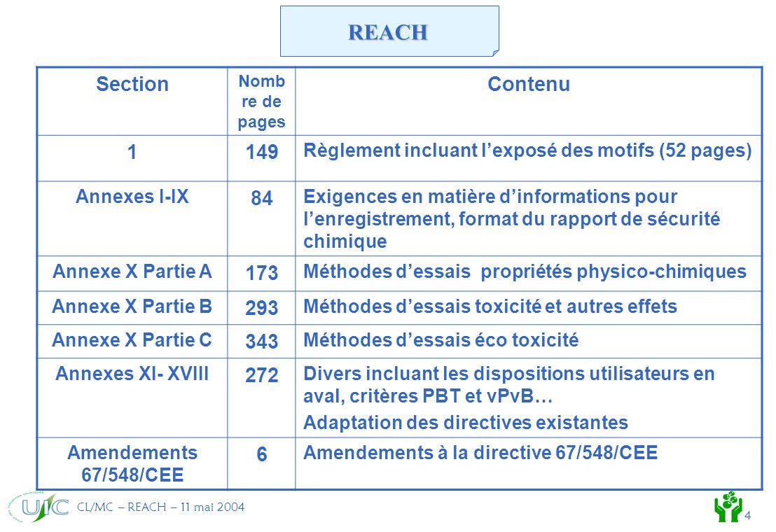 CL/MC – REACH – 11 mai 2004 4 Section Nomb re de pages Contenu 1149 Règlement incluant lexposé des motifs (52 pages) Annexes I-IX 84 Exigences en matière dinformations pour lenregistrement, format du rapport de sécurité chimique Annexe X Partie A 173 Méthodes dessais propriétés physico-chimiques Annexe X Partie B 293 Méthodes dessais toxicité et autres effets Annexe X Partie C 343 Méthodes dessais éco toxicité Annexes XI- XVIII 272 Divers incluant les dispositions utilisateurs en aval, critères PBT et vPvB… Adaptation des directives existantes Amendements 67/548/CEE 6 Amendements à la directive 67/548/CEE REACH