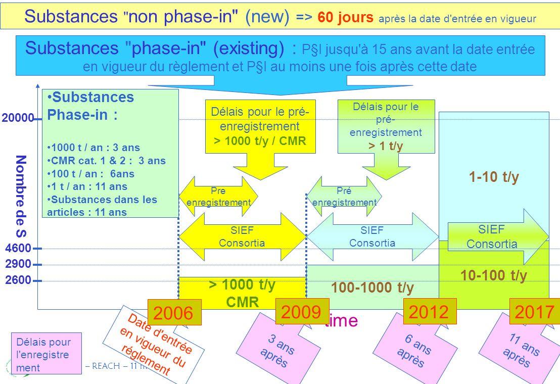 CL/MC – REACH – 11 mai 2004 8 Substances non phase-in (new) => 60 jours après la date d entrée en vigueur > 1000 t/y CMR 100-1000 t/y 10-100 t/y 1-10 t/y 3 ans après SIEF Consortia Pre enregistrement SIEF Consortia Pré enregistrement 6 ans après 11 ans après SIEF Consortia Délais pour le pré- enregistrement > 1000 t/y / CMR Délais pour le pré- enregistrement > 1 t/y Substances phase-in (existing) : P§I jusqu à 15 ans avant la date entrée en vigueur du règlement et P§I au moins une fois après cette date time Date d entrée en vigueur du réglement Nombre de S 2600 2900 20000 4600 Délais pour l enregistre ment 2006 200920122017 Substances Phase-in : 1000 t / an : 3 ans CMR cat.