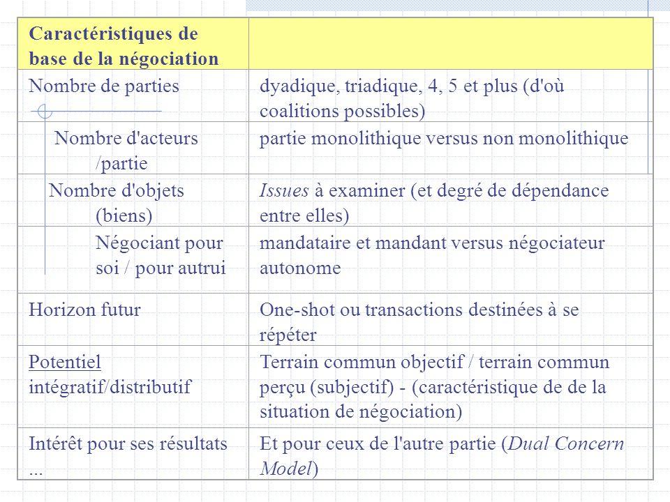 Caractéristiques de base de la négociation Nombre de partiesdyadique, triadique, 4, 5 et plus (d'où coalitions possibles) Nombre d'acteurs /partie par