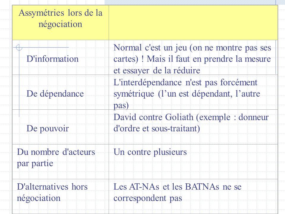 Différences entre parties à la négociation De valeurs/d intérêts Exemple : Franchise/honnêteté versus pragmatisme centré sur les résultats De butsAccord ou pas, deal vs.
