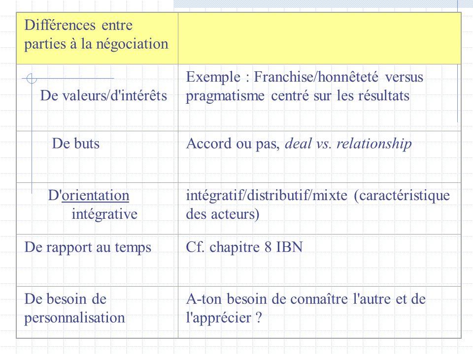 Différences entre parties à la négociation De valeurs/d'intérêts Exemple : Franchise/honnêteté versus pragmatisme centré sur les résultats De butsAcco