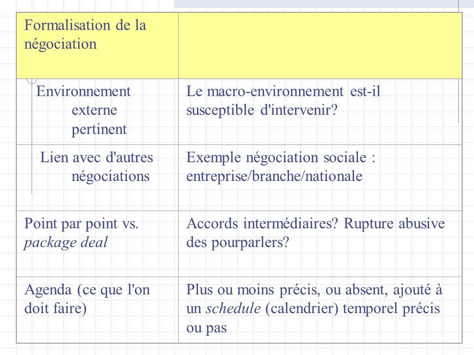 Formalisation de la négociation Environnement externe pertinent Le macro-environnement est-il susceptible d'intervenir? Lien avec d'autres négociation