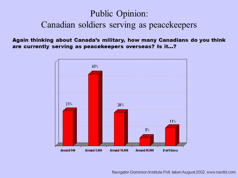 Again thinking about Canadas military, how many Canadians do you think are currently serving as peacekeepers overseas? Is it…? Navigator-Dominion Inst