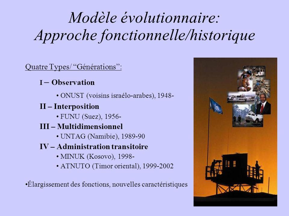 Modèle évolutionnaire: Approche fonctionnelle/historique Quatre Types/ Générations: I – Observation ONUST (voisins israélo-arabes), 1948- II – Interpo