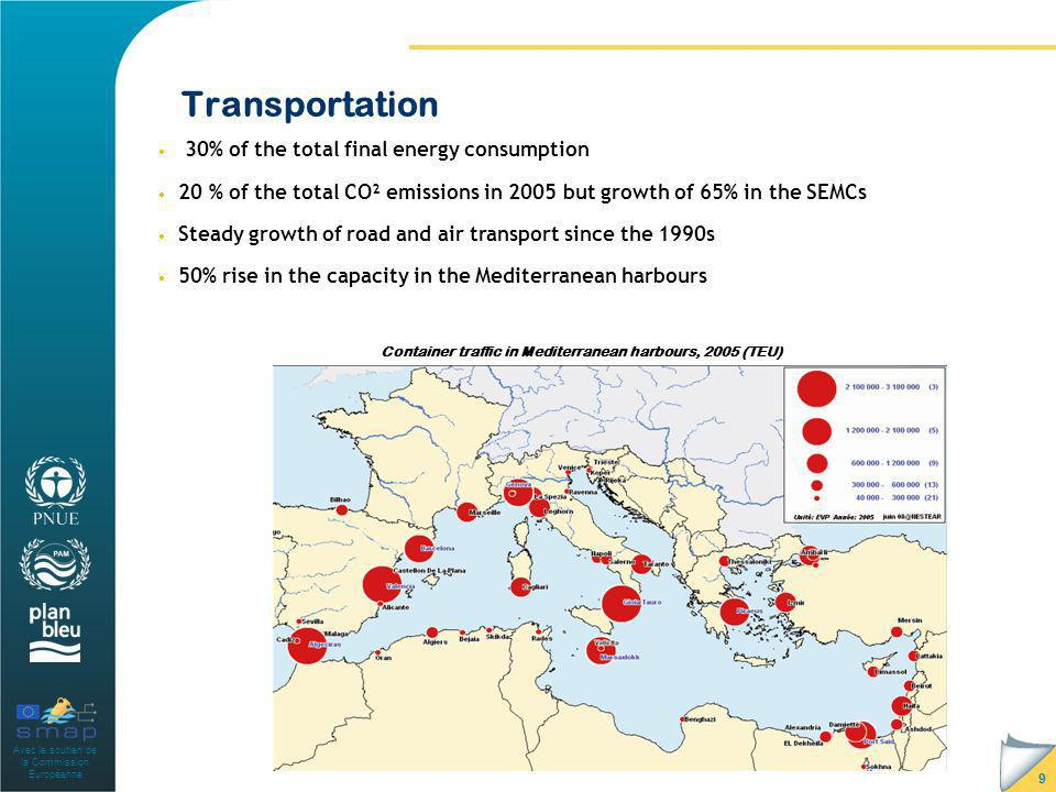 Avec le soutien de la Commission Européenne Transportation 9 30% of the total final energy consumption 20 % of the total CO² emissions in 2005 but growth of 65% in the SEMCs Steady growth of road and air transport since the 1990s 50% rise in the capacity in the Mediterranean harbours Container traffic in Mediterranean harbours, 2005 (TEU)