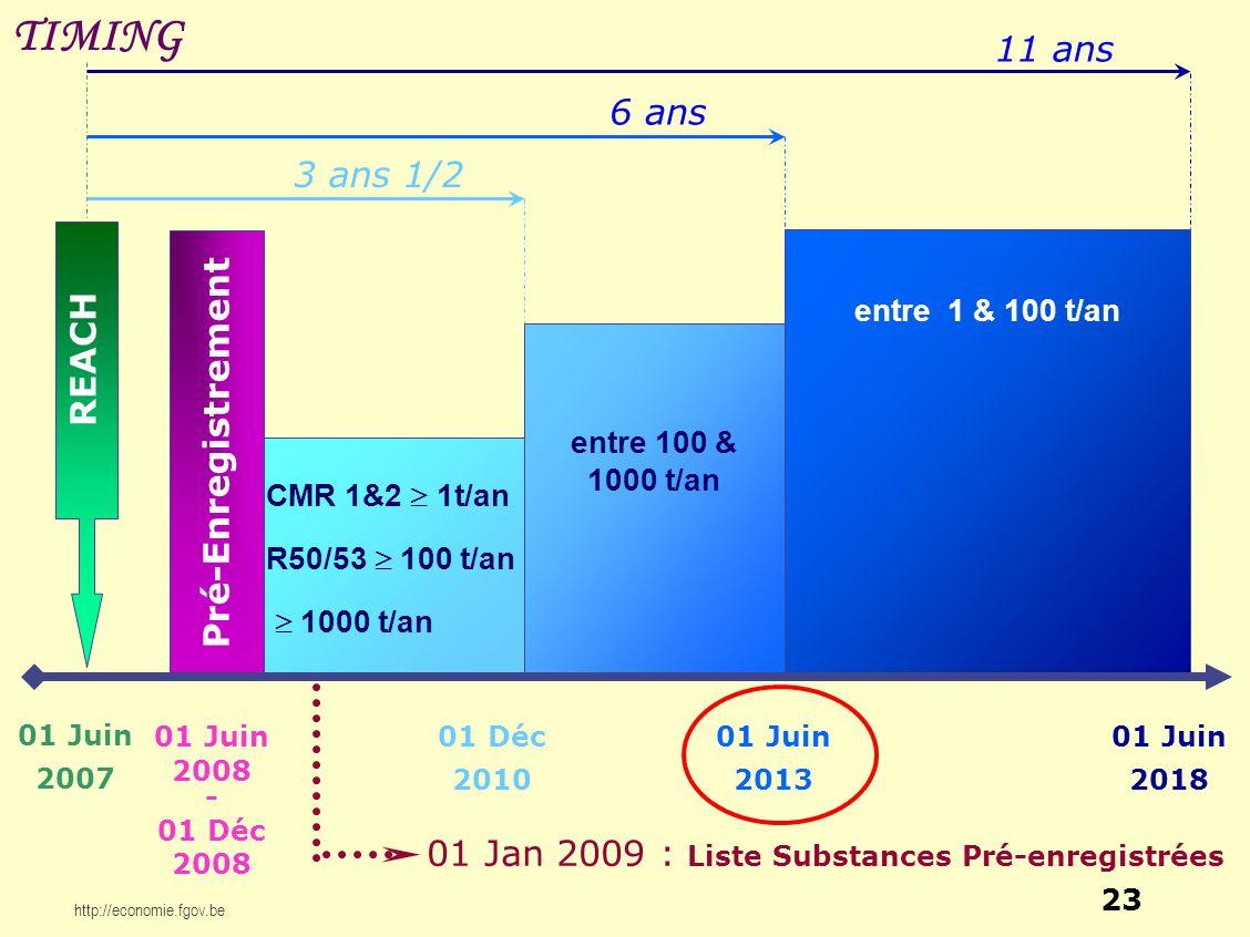 http://economie.fgov.be Pré-Enregistrement REACH 01 Juin 2007 01 Jan 2009 : Liste Substances Pré-enregistrées 01 Juin 2008 - 01 Déc 2008 01 Déc 2010 C