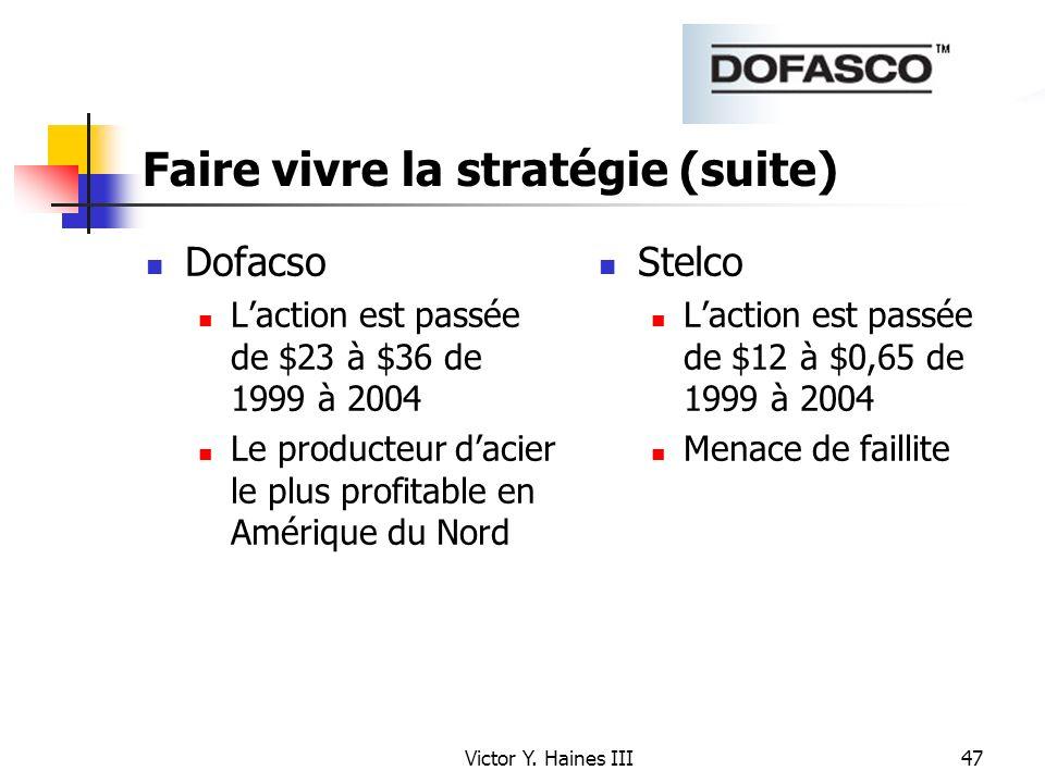 Victor Y. Haines III47 Faire vivre la stratégie (suite) Dofacso Laction est passée de $23 à $36 de 1999 à 2004 Le producteur dacier le plus profitable