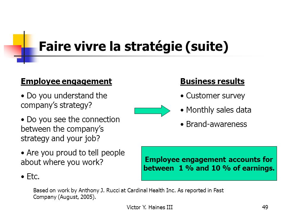 Victor Y. Haines III49 Faire vivre la stratégie (suite) Employee engagement Do you understand the companys strategy? Do you see the connection between