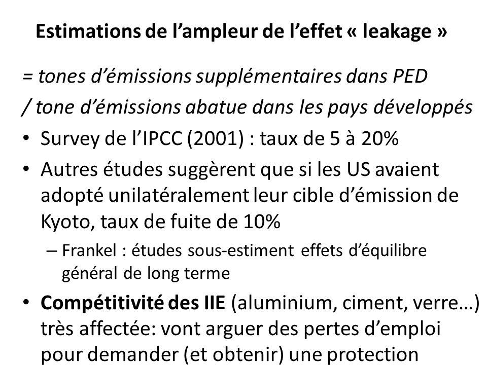 Estimations de lampleur de leffet « leakage » = tones démissions supplémentaires dans PED / tone démissions abatue dans les pays développés Survey de lIPCC (2001) : taux de 5 à 20% Autres études suggèrent que si les US avaient adopté unilatéralement leur cible démission de Kyoto, taux de fuite de 10% – Frankel : études sous-estiment effets déquilibre général de long terme Compétitivité des IIE (aluminium, ciment, verre…) très affectée: vont arguer des pertes demploi pour demander (et obtenir) une protection