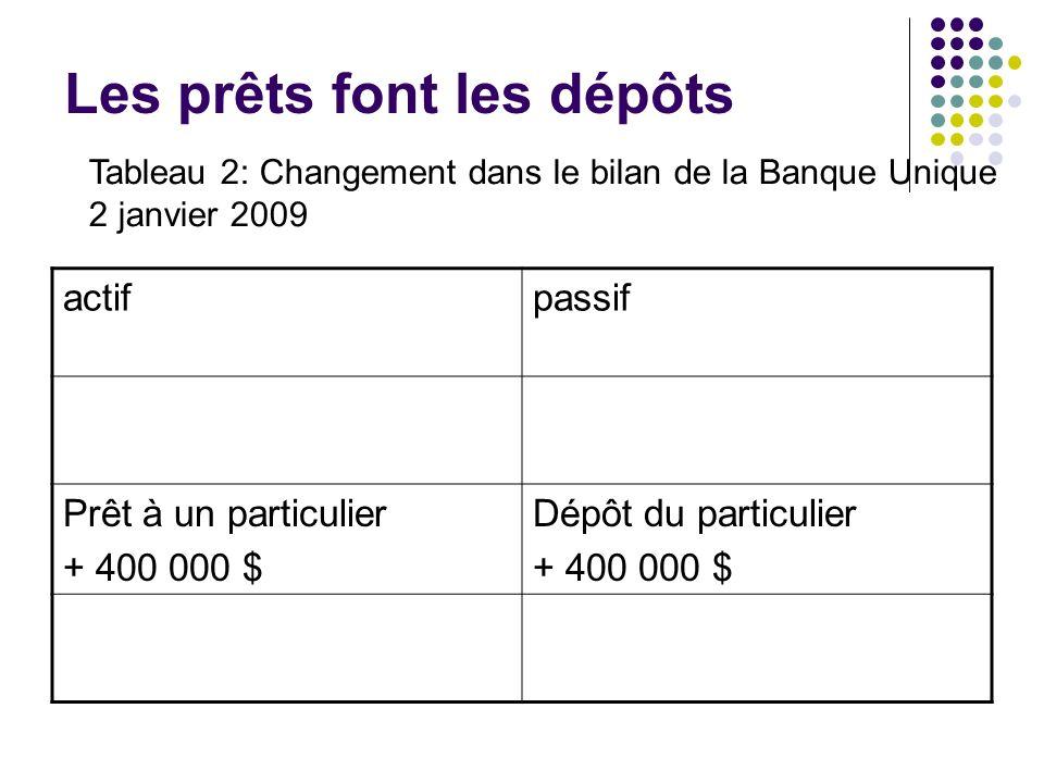 Les prêts font les dépôts actifpassif Prêt à un particulier + 400 000 $ Dépôt du particulier + 400 000 $ Tableau 2: Changement dans le bilan de la Ban