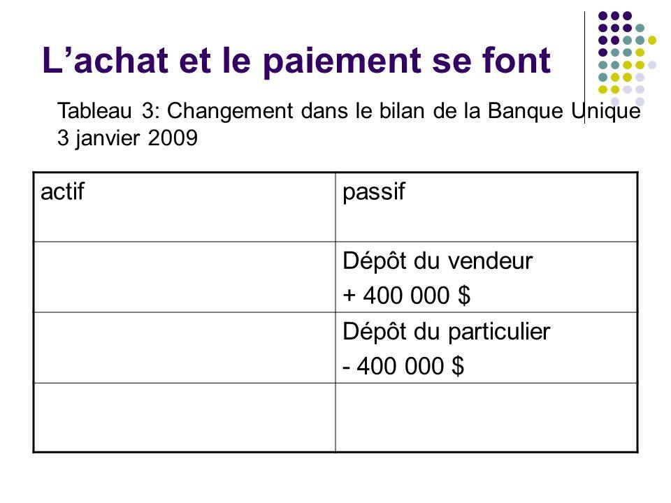 Lachat et le paiement se font actifpassif Dépôt du vendeur + 400 000 $ Dépôt du particulier - 400 000 $ Tableau 3: Changement dans le bilan de la Banq