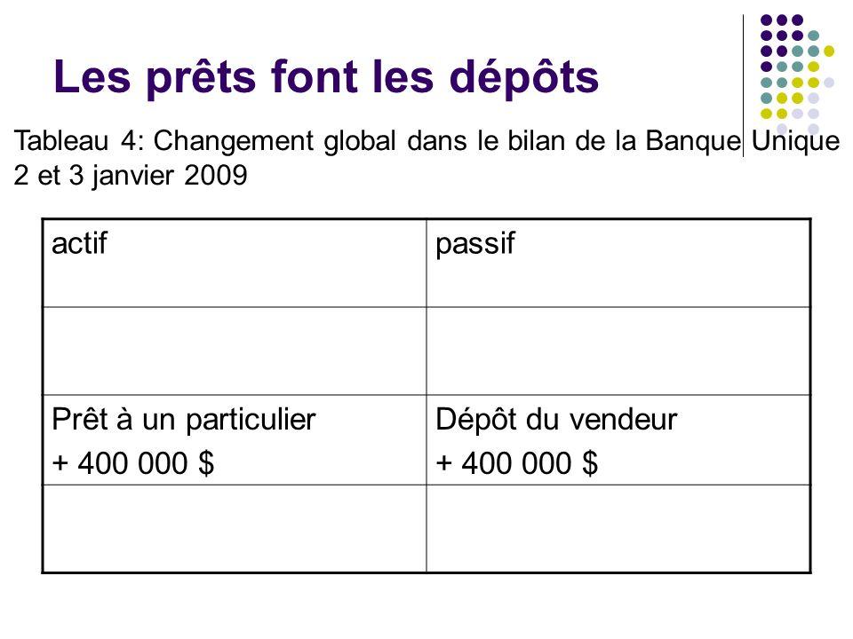 Les prêts font les dépôts actifpassif Prêt à un particulier + 400 000 $ Dépôt du vendeur + 400 000 $ Tableau 4: Changement global dans le bilan de la