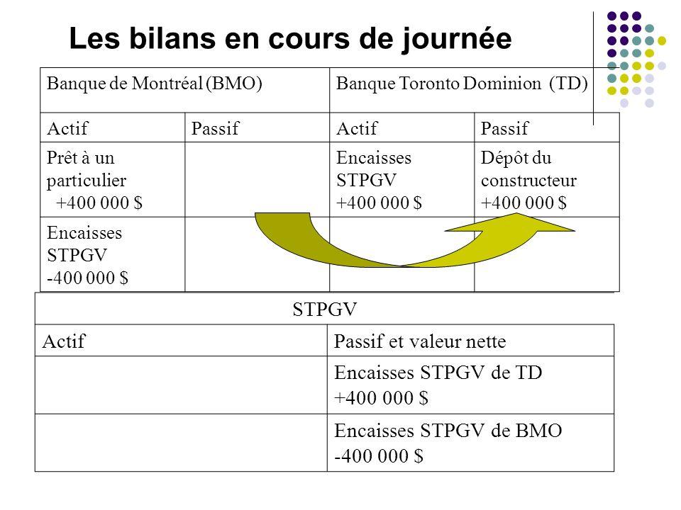 Les bilans en cours de journée Banque de Montréal (BMO)Banque Toronto Dominion (TD) ActifPassifActifPassif Prêt à un particulier +400 000 $ Encaisses