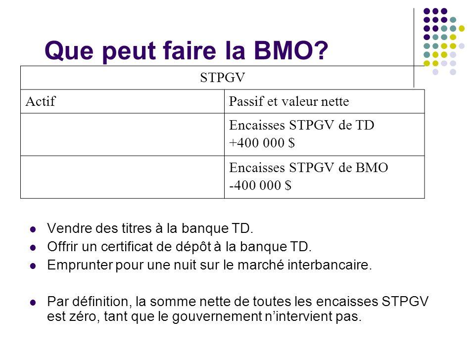 STPGV ActifPassif et valeur nette Encaisses STPGV de TD +400 000 $ Encaisses STPGV de BMO -400 000 $ Que peut faire la BMO? Vendre des titres à la ban