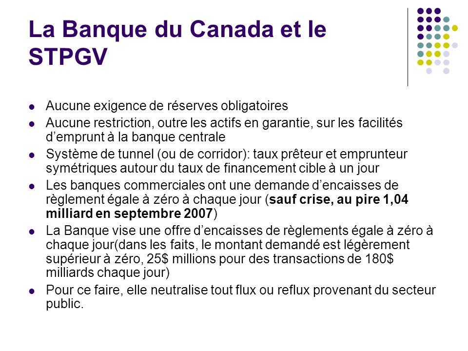 La Banque du Canada et le STPGV Aucune exigence de réserves obligatoires Aucune restriction, outre les actifs en garantie, sur les facilités demprunt