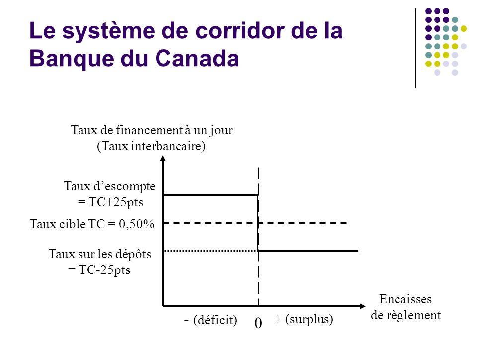 Encaisses de règlement Taux de financement à un jour (Taux interbancaire) 0 + (surplus) - (déficit) Taux cible TC = 0,50% Taux descompte = TC+25pts Ta
