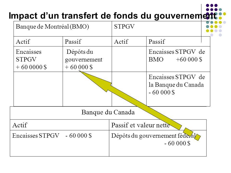 Impact dun transfert de fonds du gouvernement Banque de Montréal (BMO)STPGV ActifPassifActifPassif Encaisses STPGV + 60 0000 $ Dépôts du gouvernement