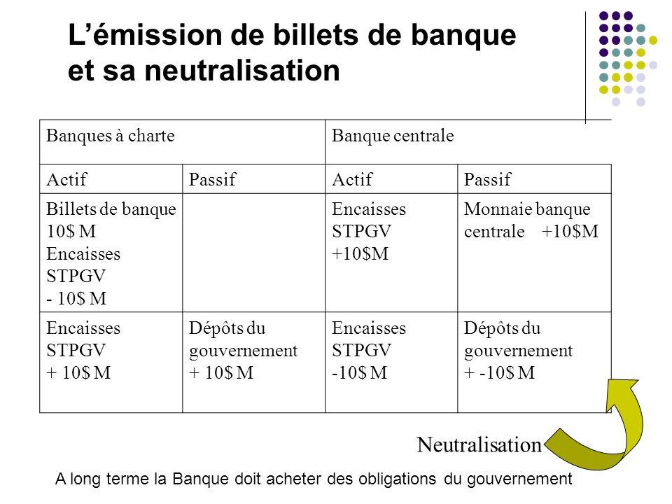 Lémission de billets de banque et sa neutralisation Banques à charteBanque centrale ActifPassifActifPassif Billets de banque 10$ M Encaisses STPGV - 1