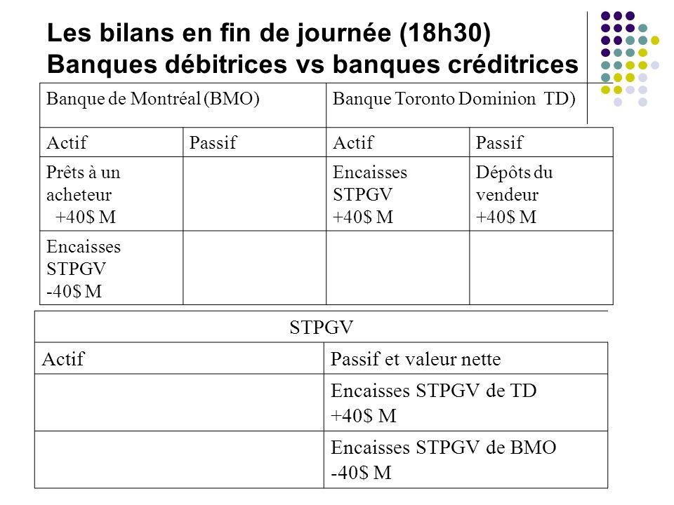Les bilans en fin de journée (18h30) Banques débitrices vs banques créditrices Banque de Montréal (BMO)Banque Toronto Dominion TD) ActifPassifActifPas