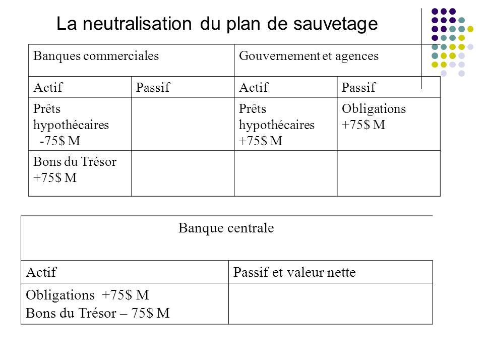 La neutralisation du plan de sauvetage Banques commercialesGouvernement et agences ActifPassifActifPassif Prêts hypothécaires -75$ M Prêts hypothécair