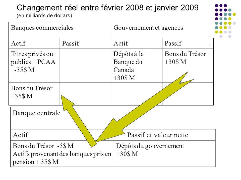 Changement réel entre février 2008 et janvier 2009 (en milliards de dollars) Banques commercialesGouvernement et agences ActifPassifActifPassif Titres