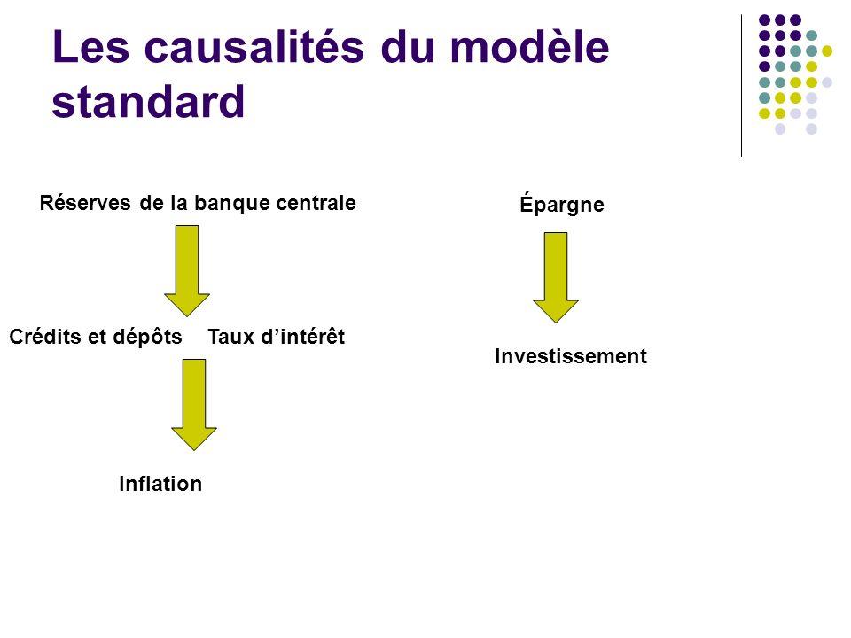 Les causalités du modèle standard Réserves de la banque centrale Crédits et dépôts Inflation Taux dintérêt Épargne Investissement