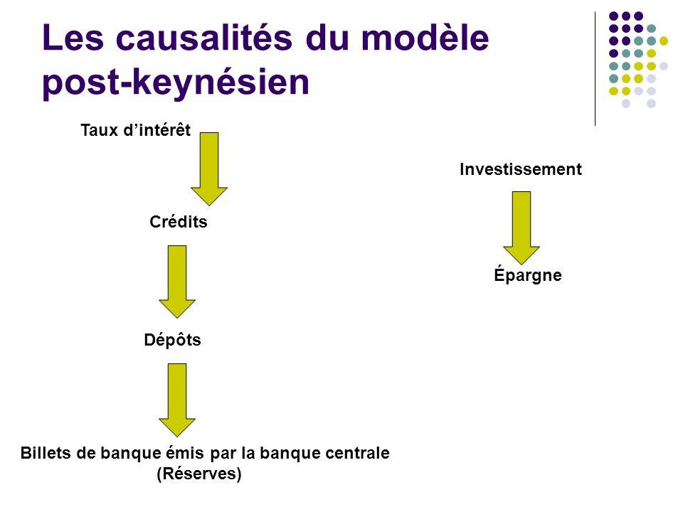 Les causalités du modèle post-keynésien Billets de banque émis par la banque centrale (Réserves) Dépôts Crédits Investissement Épargne Taux dintérêt