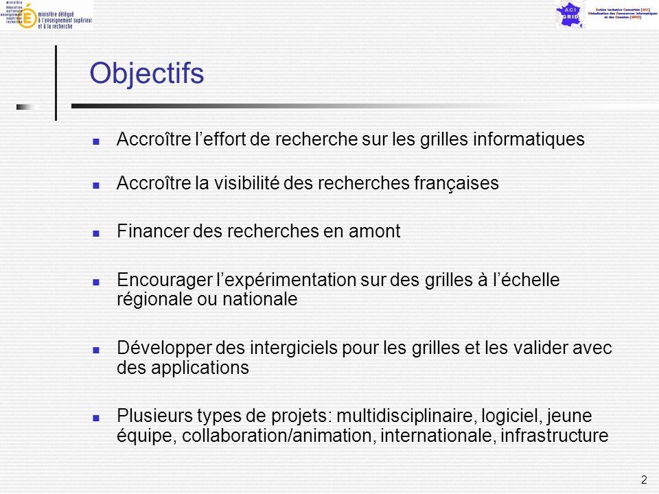 2 Objectifs Accroître leffort de recherche sur les grilles informatiques Accroître la visibilité des recherches françaises Financer des recherches en