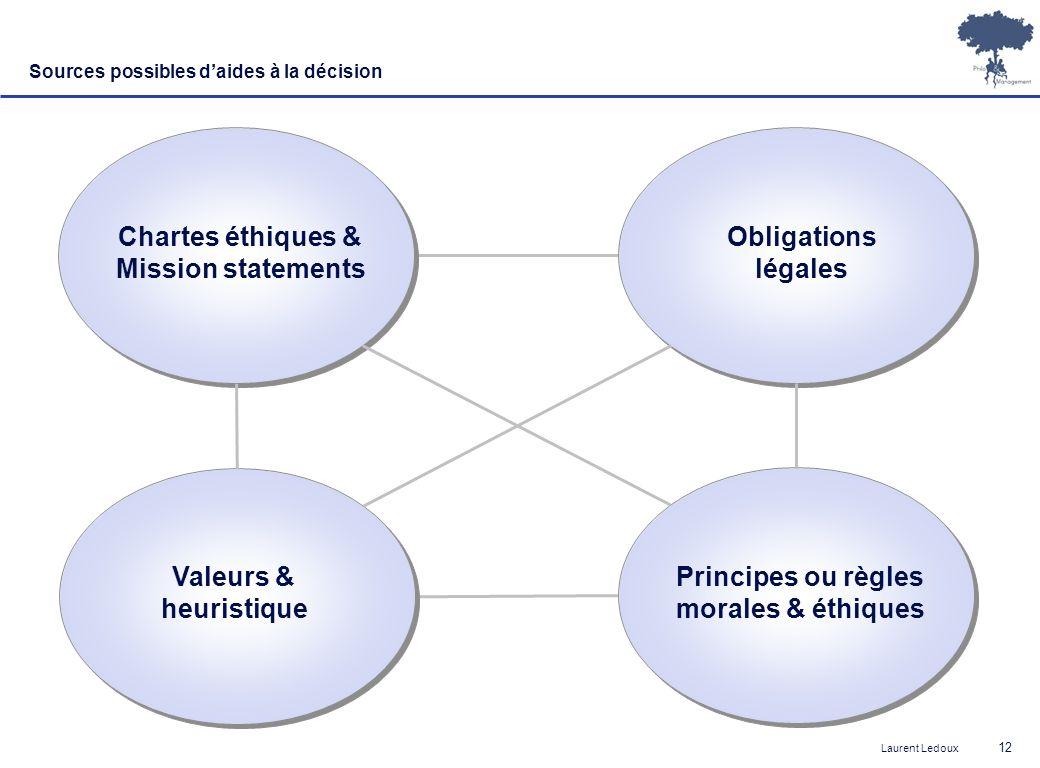 Laurent Ledoux 12 Sources possibles daides à la décision Chartes éthiques & Mission statements Obligations légales Valeurs & heuristique Principes ou