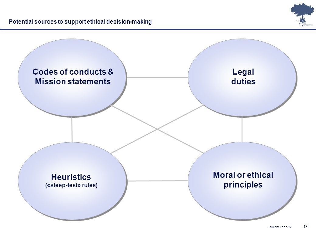 Laurent Ledoux 13 Potential sources to support ethical decision-making Codes of conducts & Mission statements Legal duties Heuristics («sleep-test» rules) Moral or ethical principles