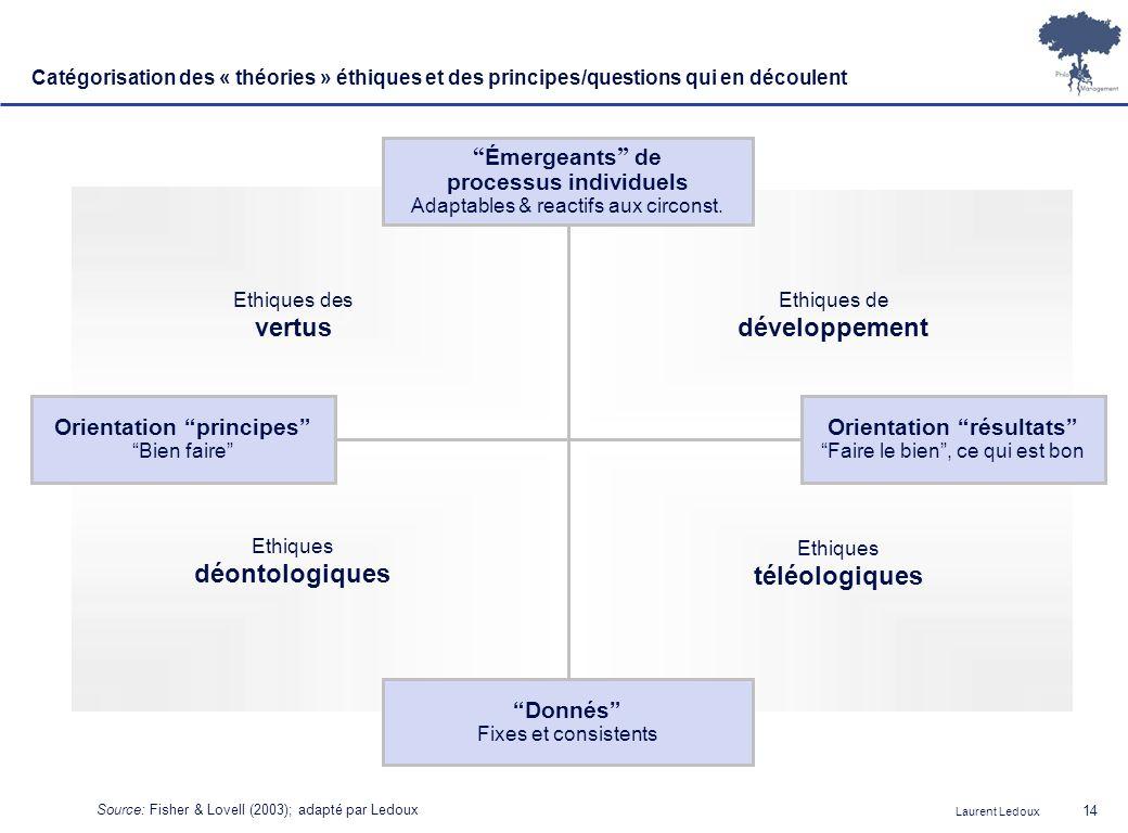 Laurent Ledoux 14 Donnés Fixes et consistents Émergeants de processus individuels Adaptables & reactifs aux circonst. Orientation résultats Faire le b