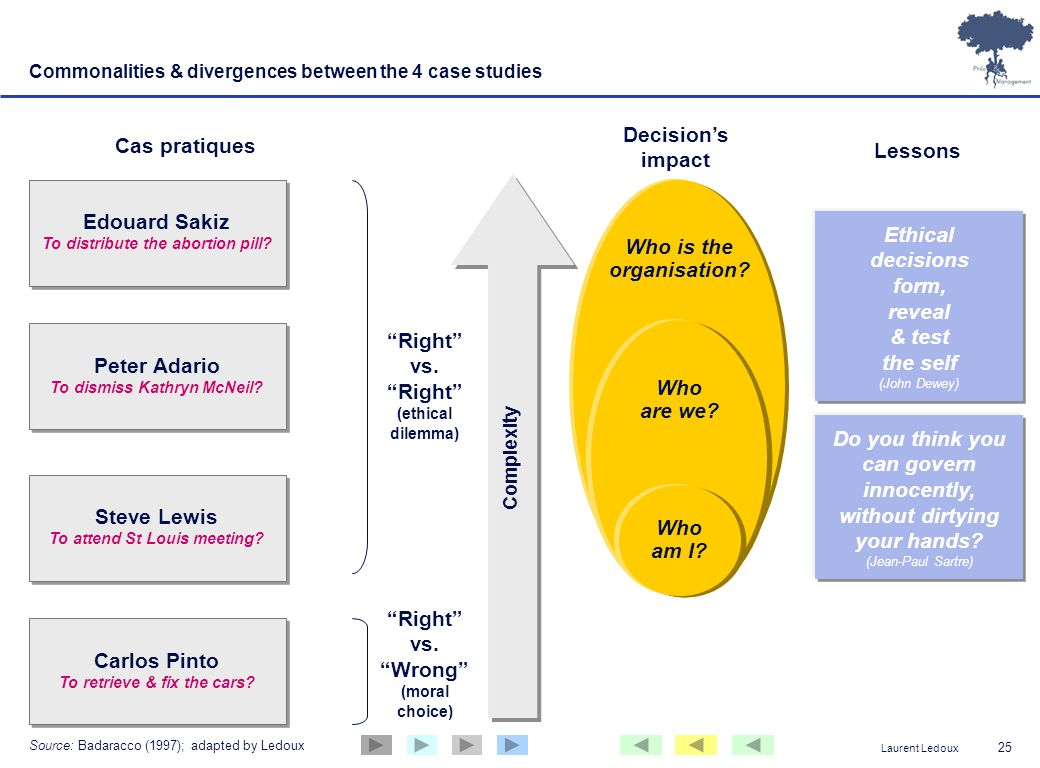 Laurent Ledoux 25 Commonalities & divergences between the 4 case studies Right vs. Wrong (moral choice) Right vs. Right (ethical dilemma) Complexity W