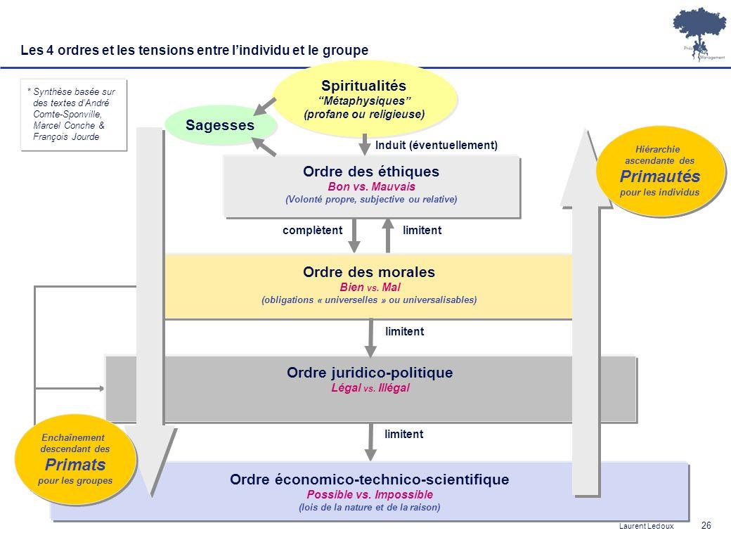 Laurent Ledoux 26 * Synthèse basée sur des textes dAndré Comte-Sponville, Marcel Conche & François Jourde Ordre économico-technico-scientifique Possib