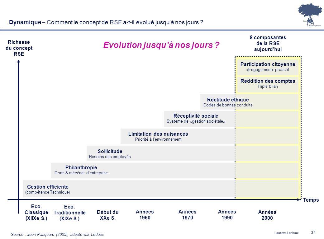 Laurent Ledoux 37 Temps Richesse du concept RSE Source : Jean Pasquero (2005), adapté par Ledoux Philanthropie Dons & mécénat dentreprise Sollicitude