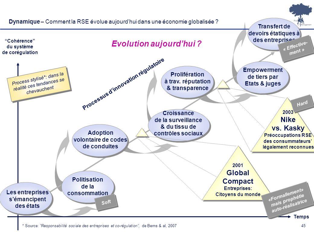 Laurent Ledoux 45 Dynamique – Comment la RSE évolue aujourdhui dans une économie globalisée ? 2001 Global Compact Entreprises: Citoyens du monde Temps