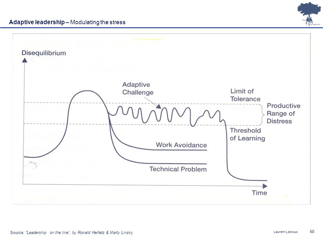 Laurent Ledoux 60 Adaptive leadership – Modulating the stress Source: Leadership on the line, by Ronald Heifetz & Marty Linsky