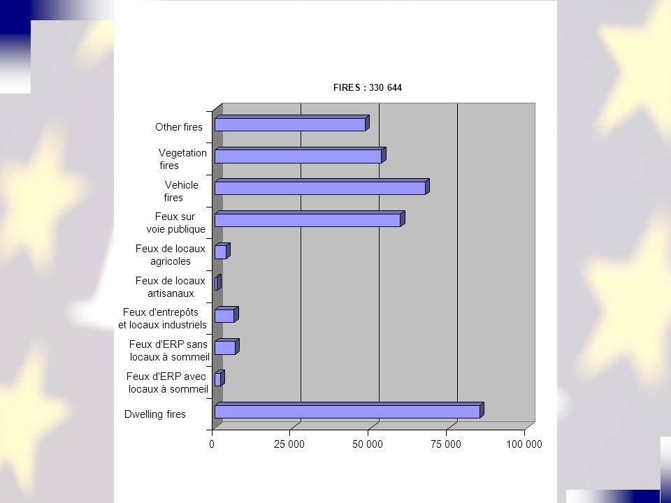 www.europeanfireacademy.eu 025 00050 00075 000100 000 Dwelling fires Feux d ERP avec locaux à sommeil Feux d ERP sans locaux à sommeil Feux d entrepôts et locaux industriels Feux de locaux artisanaux Feux de locaux agricoles Feux sur voie publique Vehicle fires Vegetation fires Other fires FIRES : 330 644