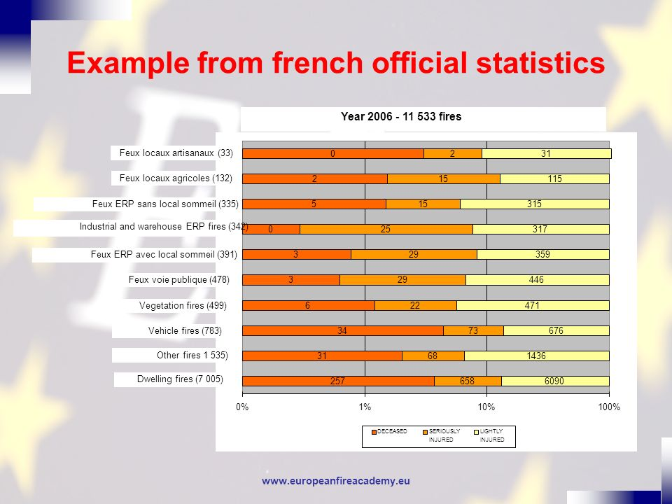 www.europeanfireacademy.eu Example from french official statistics 295 26 23 3 2 7 3 16 3 0 846 107 92 6 13 48 33 27 9 6 7969 1096 742 70 181 300 319 428 119 28 0%1%10%100% DECEASEDSERIOUSLY INJURED LIGHTLY INJURED Year 2007 - 12 817 fires Feux ERP industriels et entrepôts (355) Feux voie publique (196) Vehicle fires (857) Vegetation fires (79) Other fires (1 229) Dwelling fires (9 110) Feux locaux artisanaux (34) Feux locaux agicoles (131) Feux ERP sans local sommeil (471) Feux ERP avec local sommeil (355)
